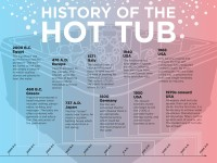4000 Year History of the Hot Tub