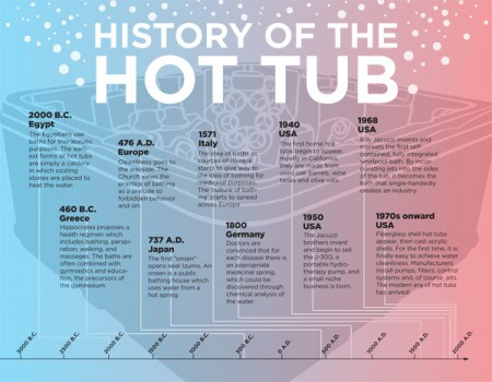 history of hot tub infographic