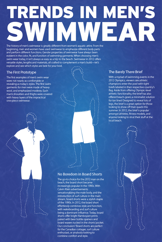 History of Mens Swimwear and Bathing Suits
