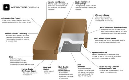 Hot Tub Covers Canada Vapour Barrier Information
